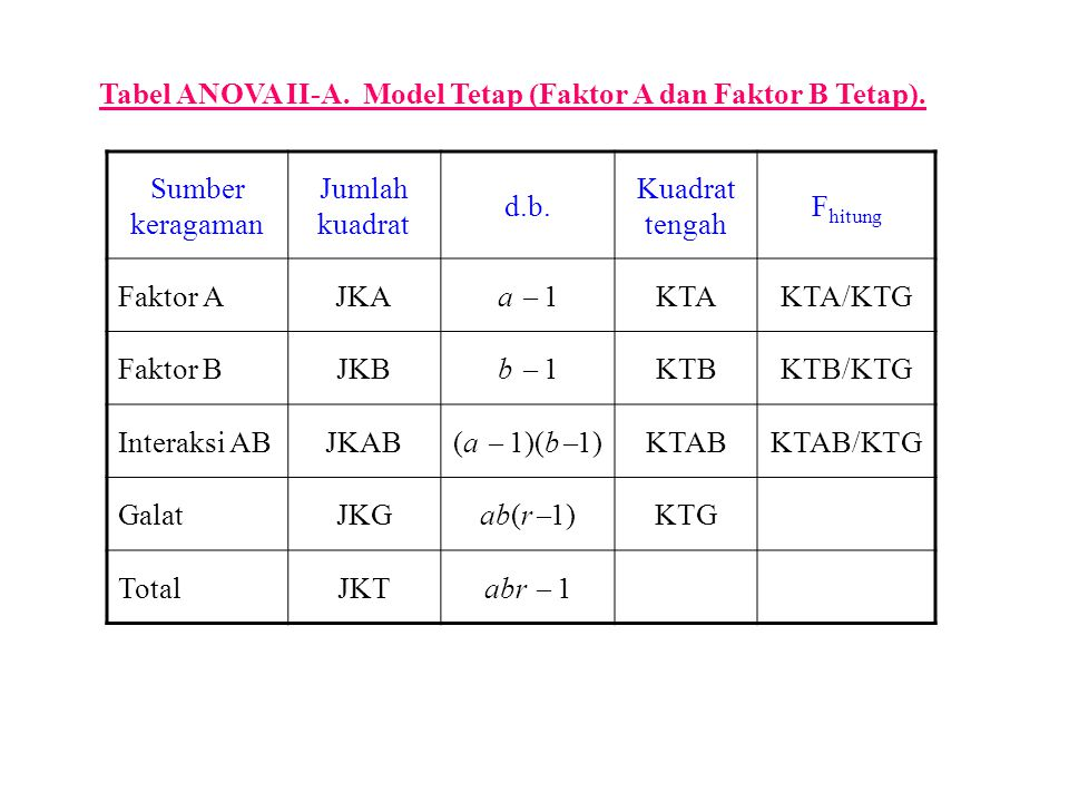 Tabel ANOVA II-A. Model Tetap (Faktor A dan Faktor B Tetap).