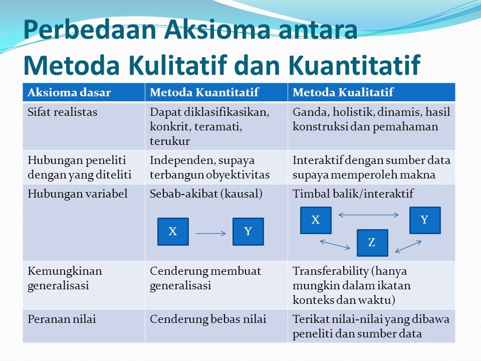 Perbedaan Aksioma antara Metoda Kulitatif dan Kuantitatif