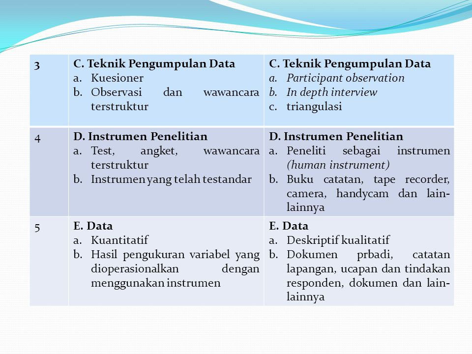 3 C. Teknik Pengumpulan Data. Kuesioner. Observasi dan wawancara terstruktur. Participant observation.