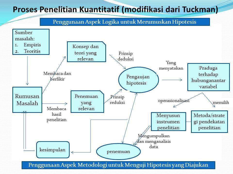 Proses Penelitian Kuantitatif (modifikasi dari Tuckman)