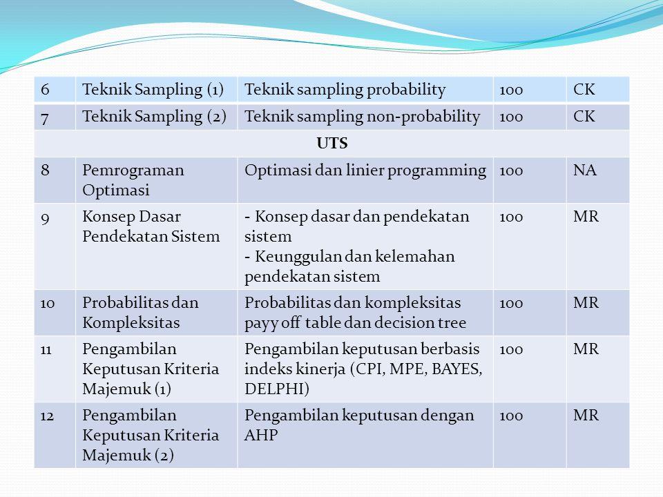 6 Teknik Sampling (1) Teknik sampling probability. 100. CK. 7. Teknik Sampling (2) Teknik sampling non-probability.
