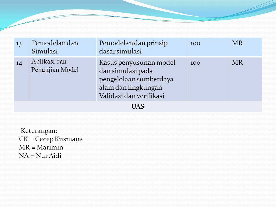 13 Pemodelan dan Simulasi. Pemodelan dan prinsip dasar simulasi. 100. MR. 14. Aplikasi dan Pengujian Model.