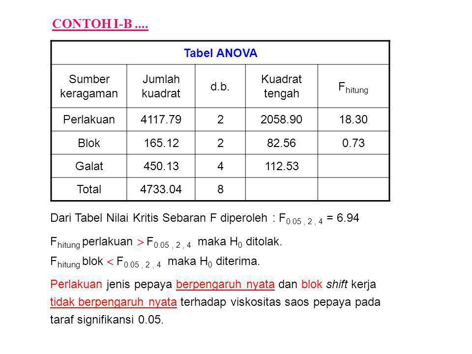 CONTOH I-B .... Tabel ANOVA Sumber keragaman Jumlah kuadrat d.b.