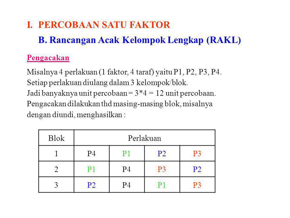 I. PERCOBAAN SATU FAKTOR B. Rancangan Acak Kelompok Lengkap (RAKL)