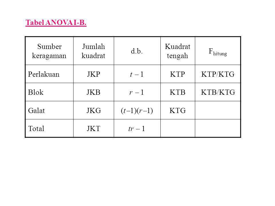 Tabel ANOVA I-B. Sumber keragaman. Jumlah kuadrat. d.b. Kuadrat tengah. Fhitung. Perlakuan. JKP.