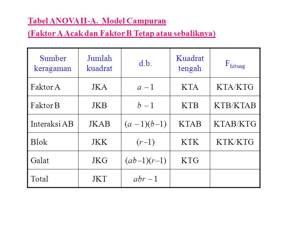 Tabel ANOVA II-A. Model Campuran