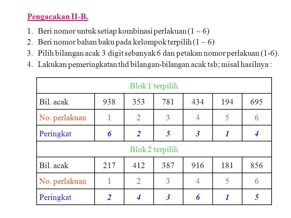 Pengacakan II-B. 1. Beri nomor untuk setiap kombinasi perlakuan (1 – 6) 2. Beri nomor bahan baku pada kelompok terpilih (1 – 6)