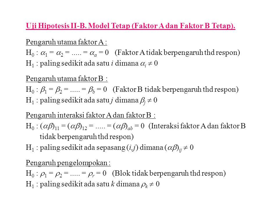 Uji Hipotesis II-B. Model Tetap (Faktor A dan Faktor B Tetap).