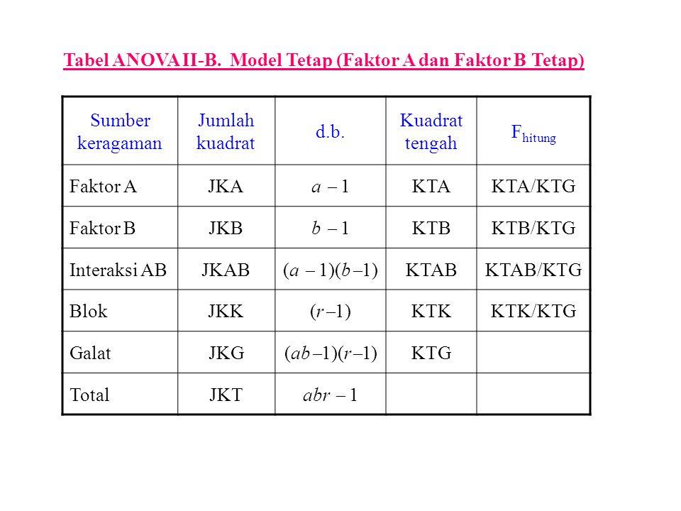 Tabel ANOVA II-B. Model Tetap (Faktor A dan Faktor B Tetap)