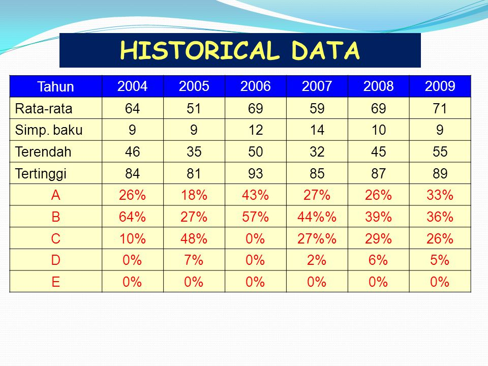 HISTORICAL DATA Tahun 2004 2005 2006 2007 2008 2009 Rata-rata 64 51 69