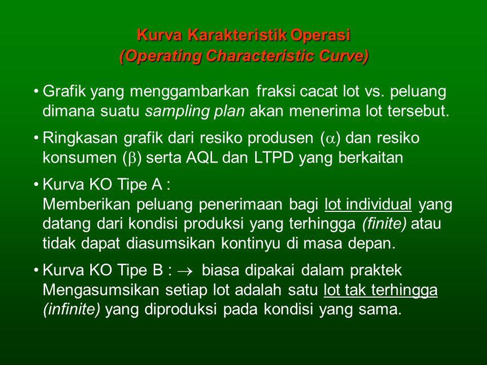 Kurva Karakteristik Operasi (Operating Characteristic Curve)