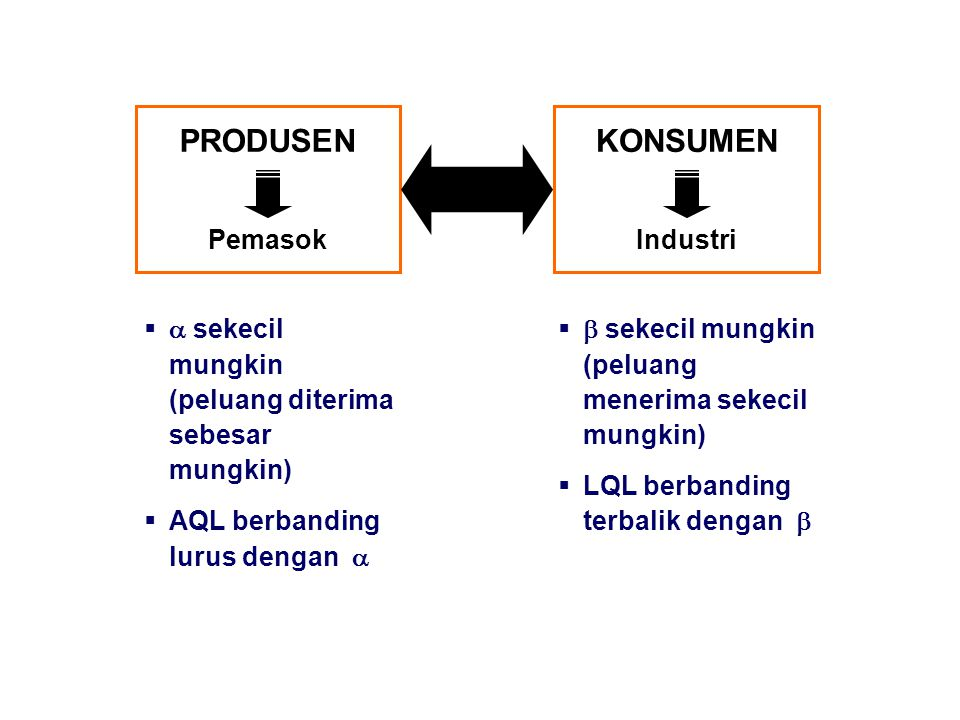 PRODUSEN KONSUMEN Pemasok Industri