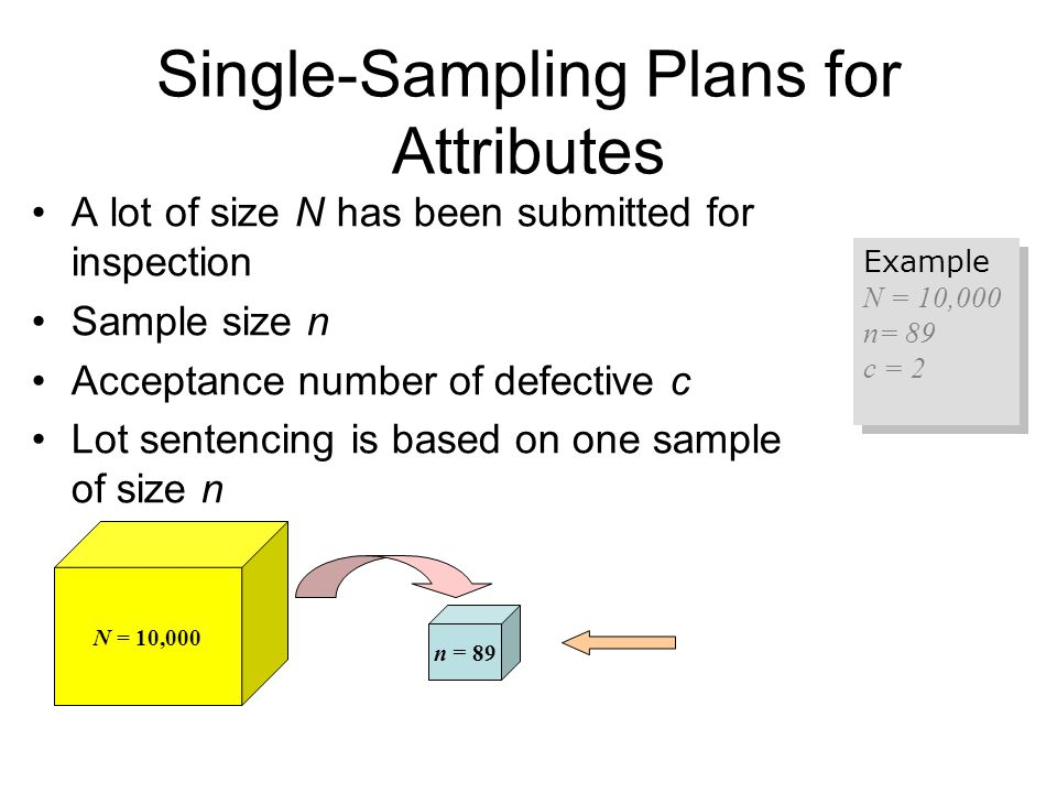 Single-Sampling Plans for Attributes
