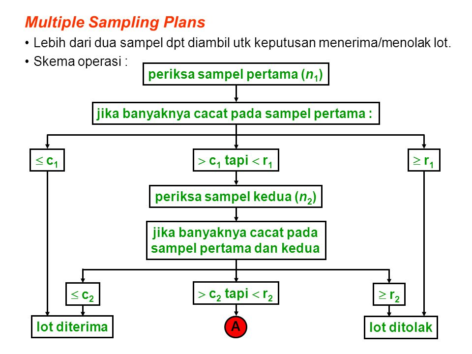 Multiple Sampling Plans