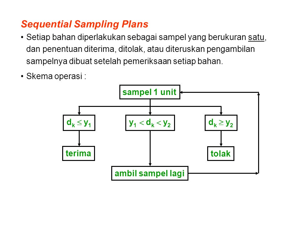 Sequential Sampling Plans