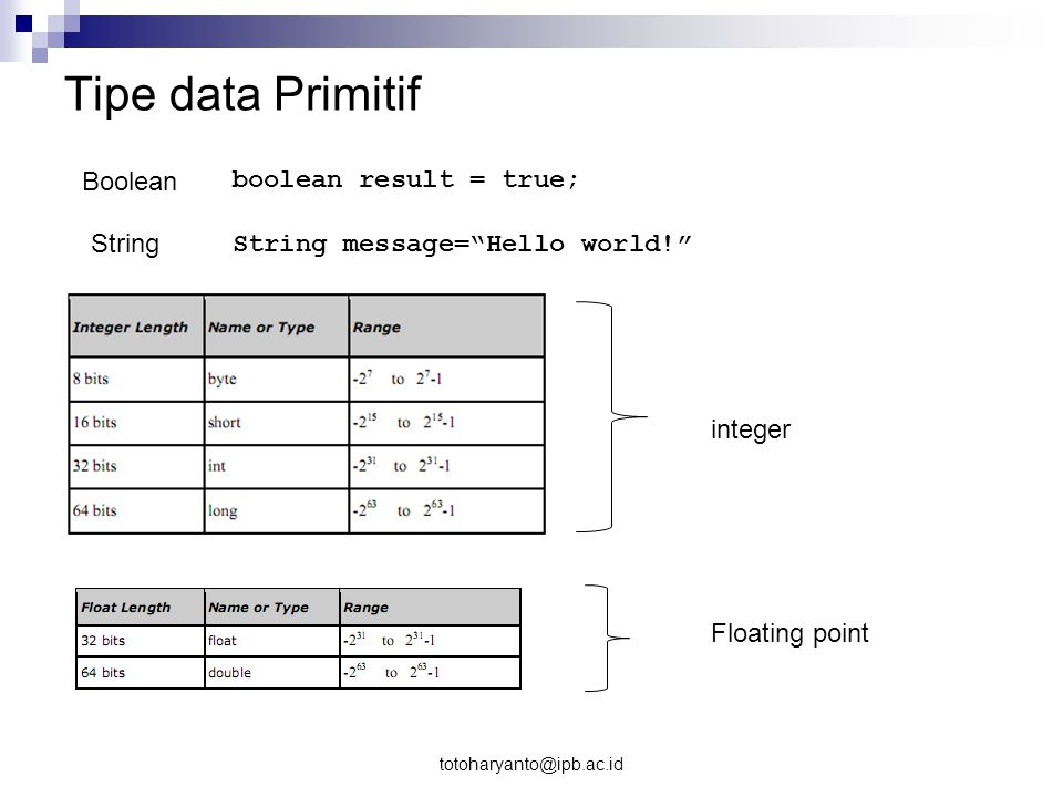 Tipe data Primitif Boolean boolean result = true; String