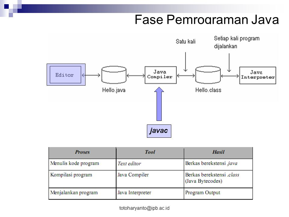 Fase Pemrograman Java javac totoharyanto@ipb.ac.id