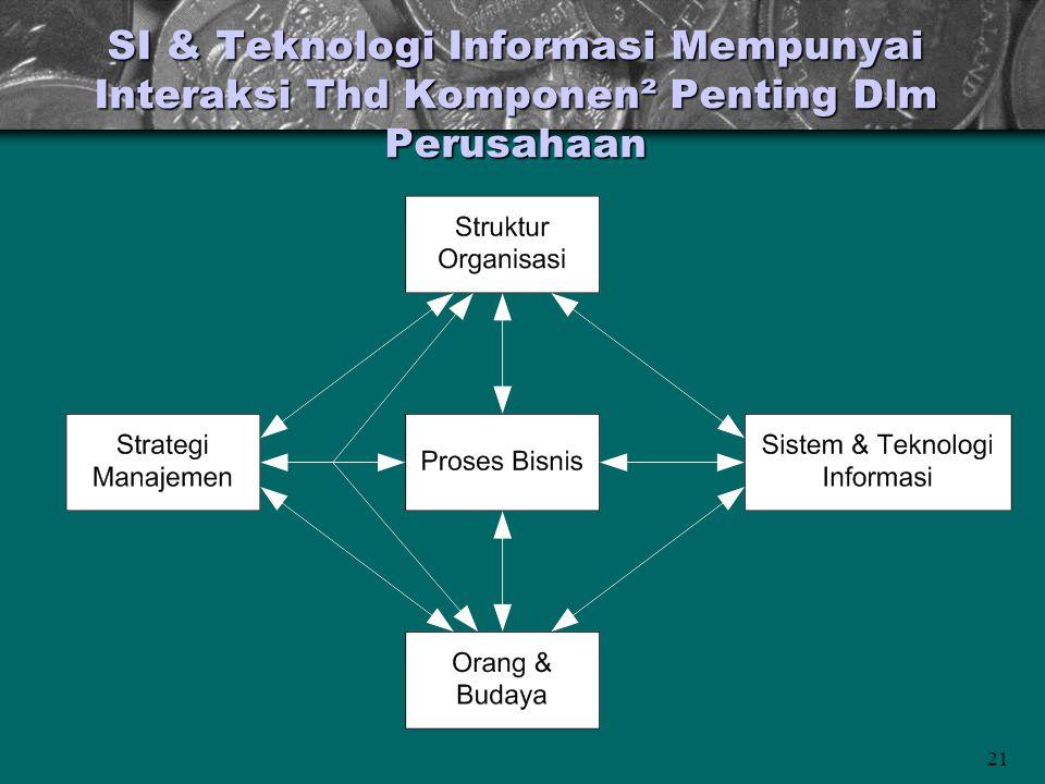 SI & Teknologi Informasi Mempunyai Interaksi Thd Komponen² Penting Dlm Perusahaan