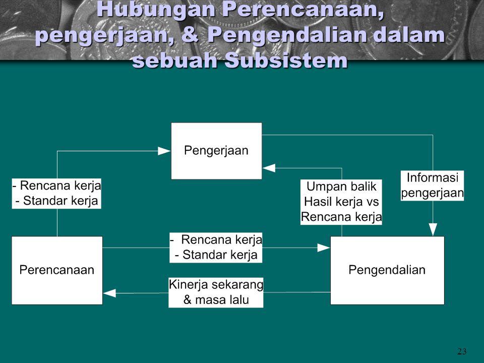 Hubungan Perencanaan, pengerjaan, & Pengendalian dalam sebuah Subsistem