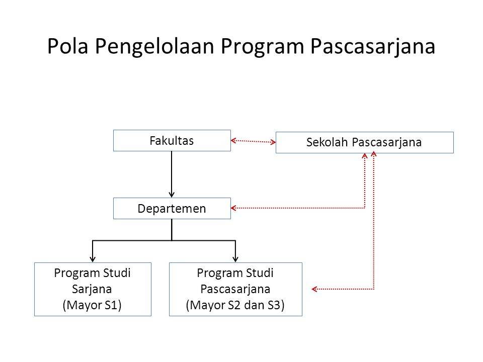 Pola Pengelolaan Program Pascasarjana