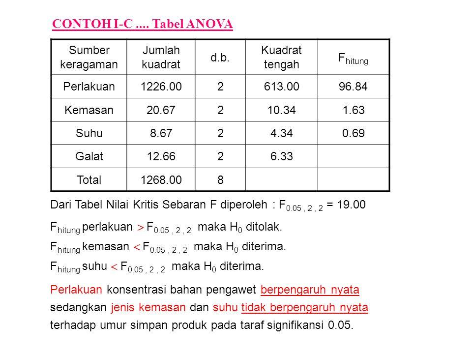 CONTOH I-C .... Tabel ANOVA Sumber keragaman Jumlah kuadrat d.b.