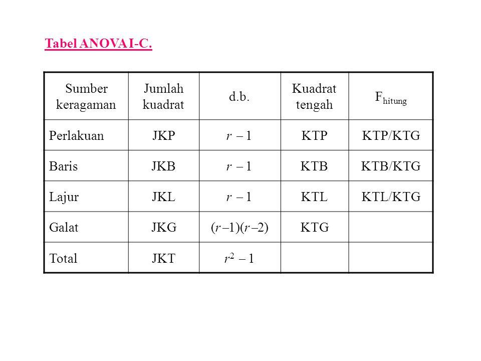 Tabel ANOVA I-C. Sumber keragaman. Jumlah kuadrat. d.b. Kuadrat tengah. Fhitung. Perlakuan. JKP.