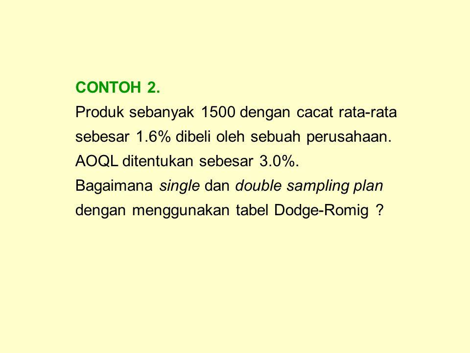 CONTOH 2. Produk sebanyak 1500 dengan cacat rata-rata sebesar 1.6% dibeli oleh sebuah perusahaan. AOQL ditentukan sebesar 3.0%.