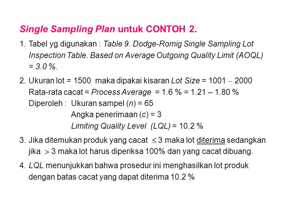 Single Sampling Plan untuk CONTOH 2.