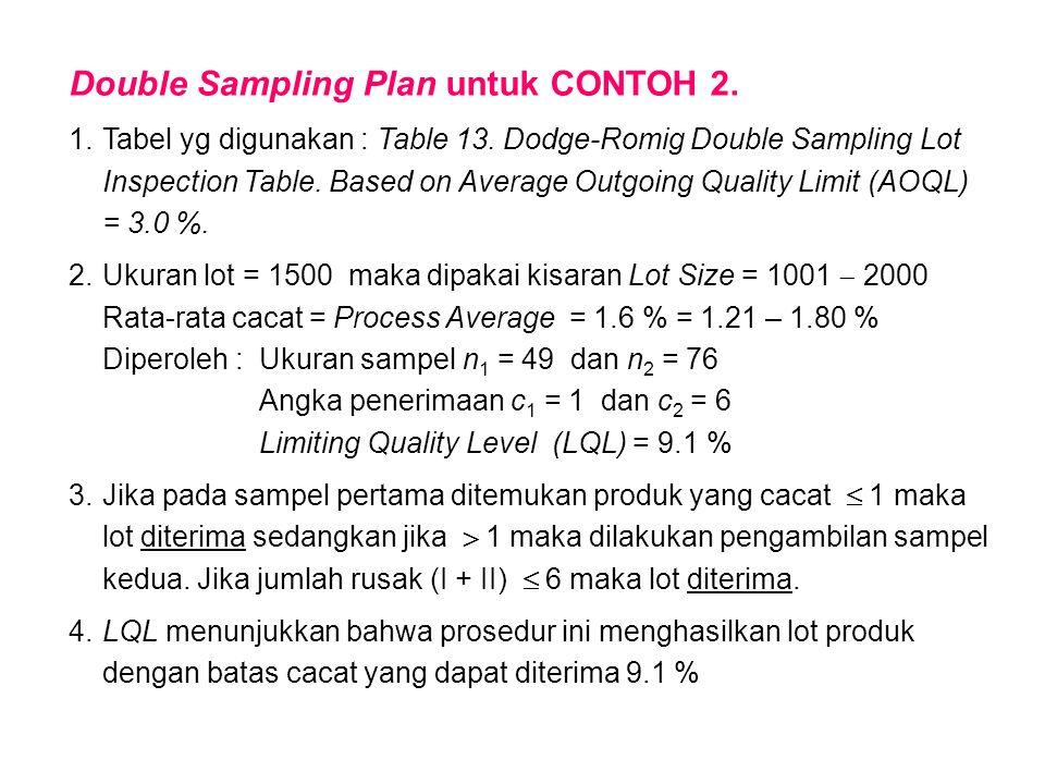 Double Sampling Plan untuk CONTOH 2.
