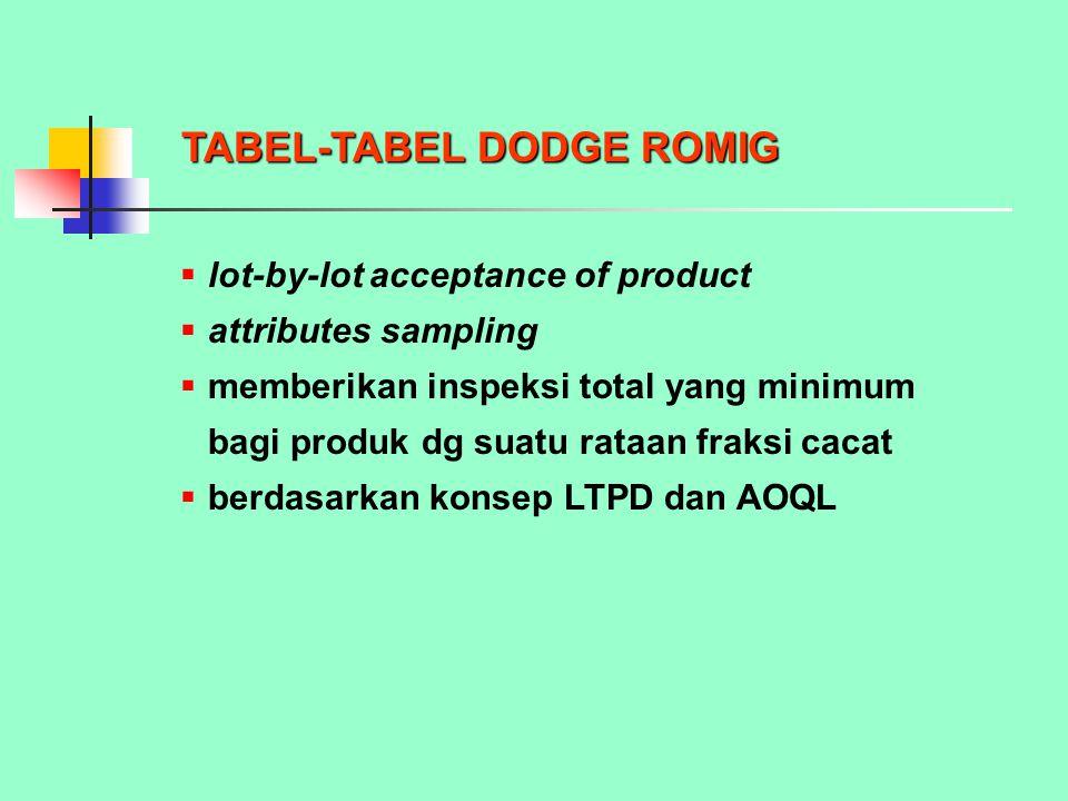 TABEL-TABEL DODGE ROMIG