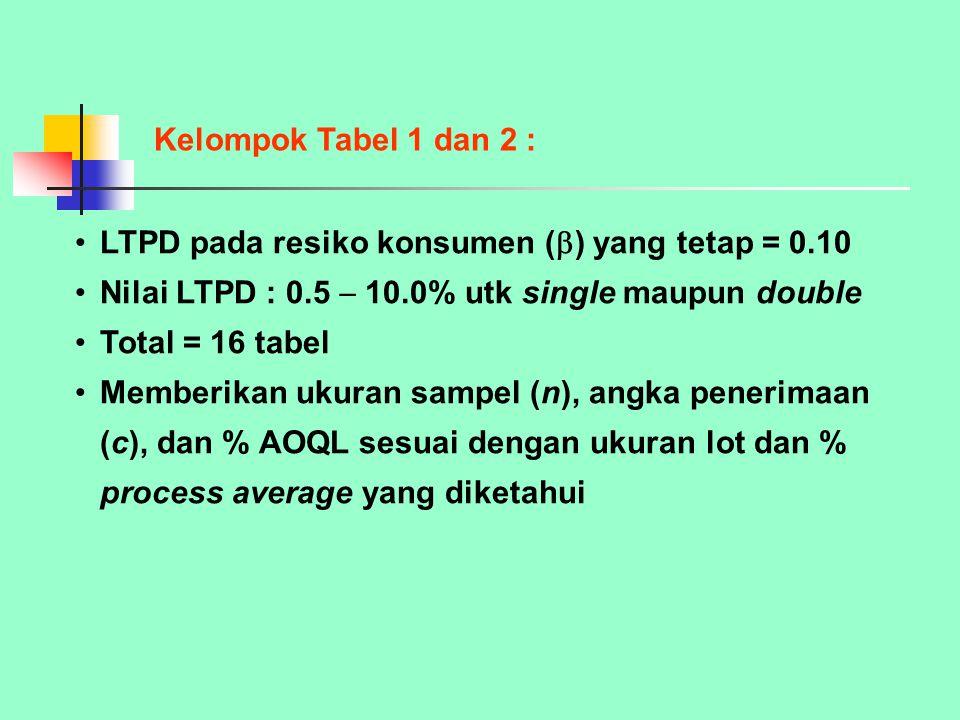 Kelompok Tabel 1 dan 2 : LTPD pada resiko konsumen () yang tetap = 0.10. Nilai LTPD : 0.5  10.0% utk single maupun double.