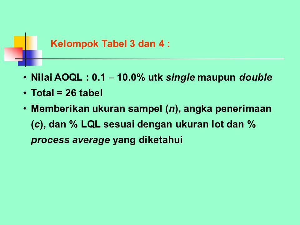 Kelompok Tabel 3 dan 4 : Nilai AOQL : 0.1  10.0% utk single maupun double. Total = 26 tabel.