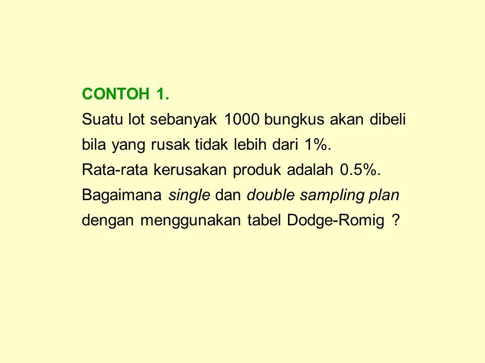 CONTOH 1. Suatu lot sebanyak 1000 bungkus akan dibeli bila yang rusak tidak lebih dari 1%. Rata-rata kerusakan produk adalah 0.5%.