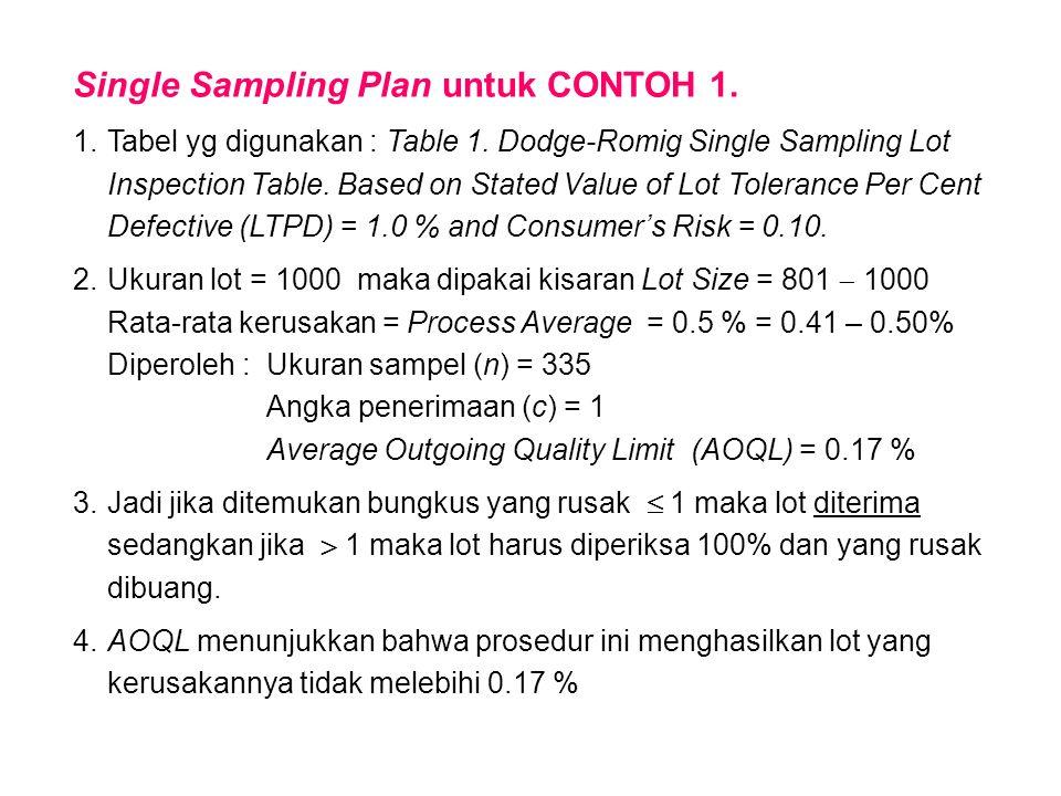 Single Sampling Plan untuk CONTOH 1.