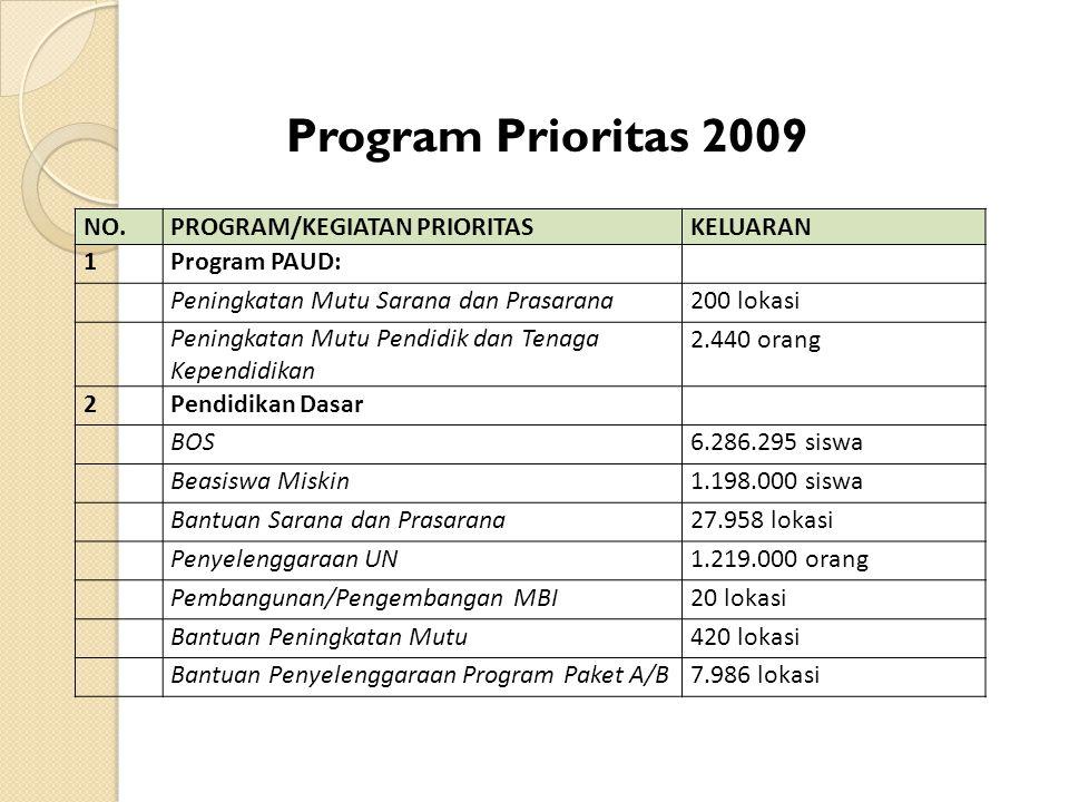 Program Prioritas 2009 NO. PROGRAM/KEGIATAN PRIORITAS KELUARAN 1
