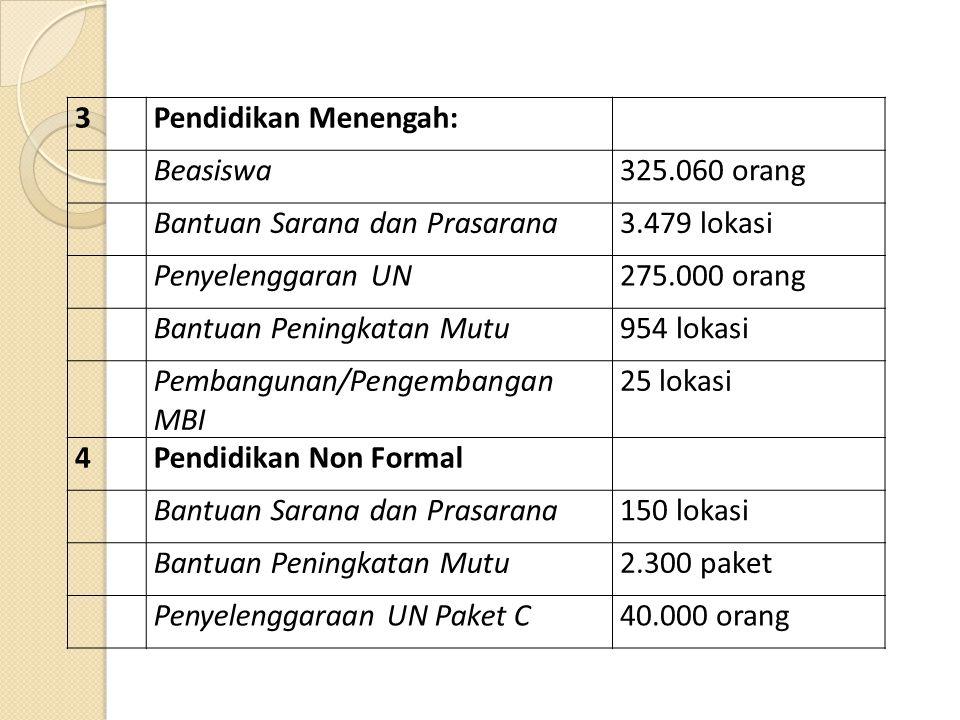 3 Pendidikan Menengah: Beasiswa. 325.060 orang. Bantuan Sarana dan Prasarana. 3.479 lokasi. Penyelenggaran UN.