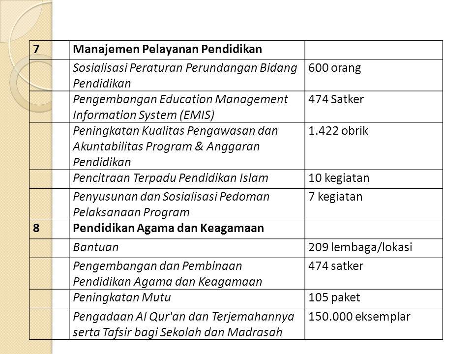 7 Manajemen Pelayanan Pendidikan. Sosialisasi Peraturan Perundangan Bidang Pendidikan. 600 orang.