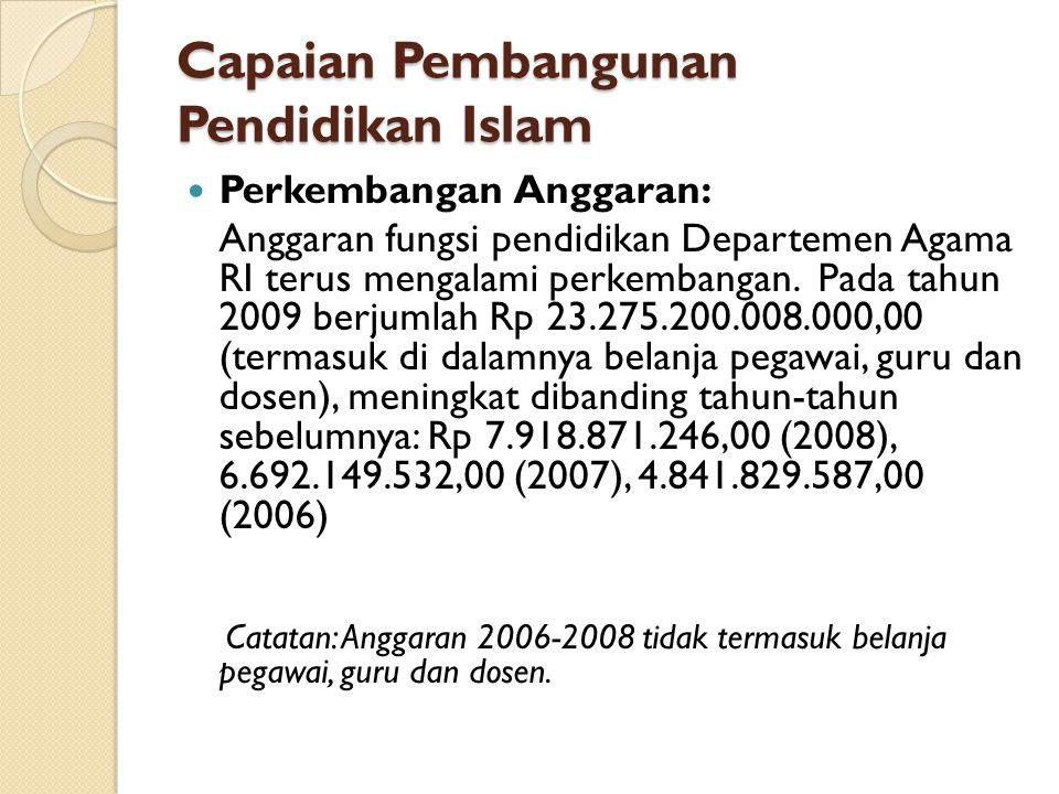 Capaian Pembangunan Pendidikan Islam