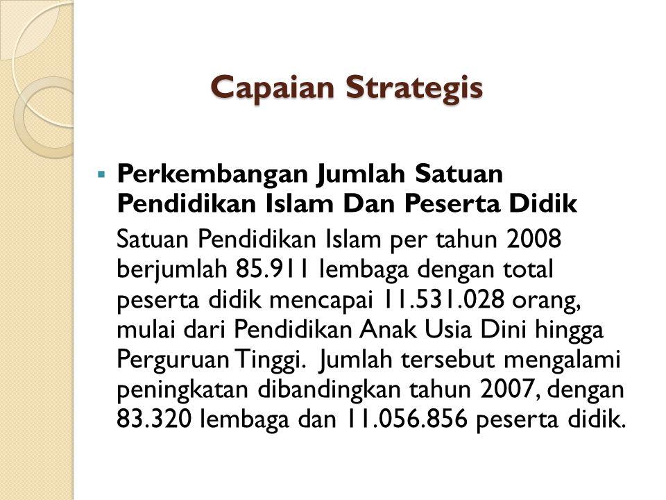 Capaian Strategis Perkembangan Jumlah Satuan Pendidikan Islam Dan Peserta Didik.