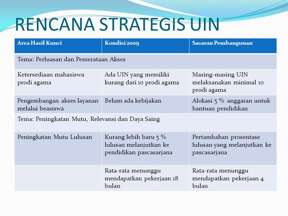 RENCANA STRATEGIS UIN Tema: Perluasan dan Pemerataan Akses
