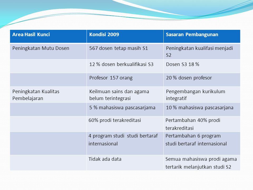 Area Hasil Kunci Kondisi 2009. Sasaran Pembangunan. Peningkatan Mutu Dosen. 567 dosen tetap masih S1.