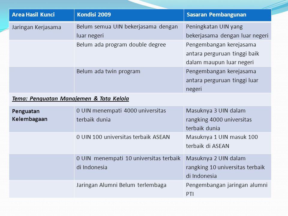 Area Hasil Kunci Kondisi 2009. Sasaran Pembangunan. Jaringan Kerjasama. Belum semua UIN bekerjasama dengan luar negeri.