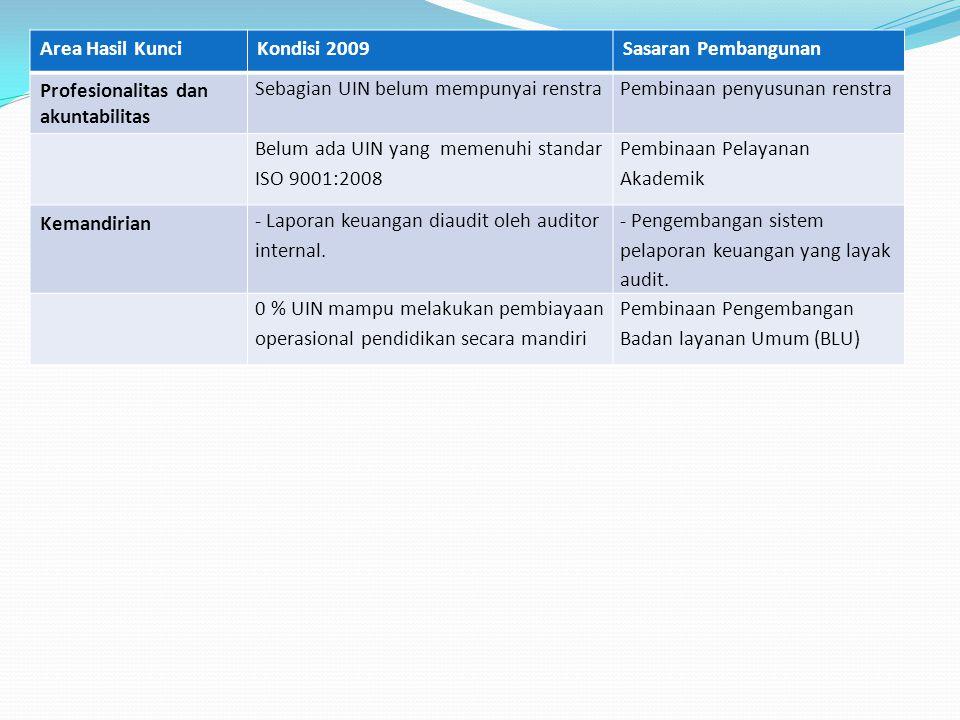 Area Hasil Kunci Kondisi 2009. Sasaran Pembangunan. Profesionalitas dan akuntabilitas. Sebagian UIN belum mempunyai renstra.