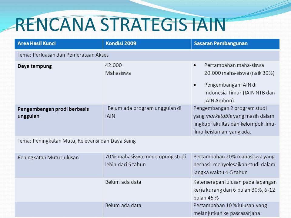 RENCANA STRATEGIS IAIN