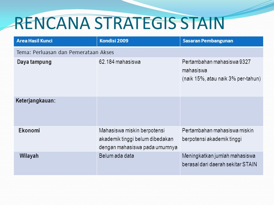 RENCANA STRATEGIS STAIN