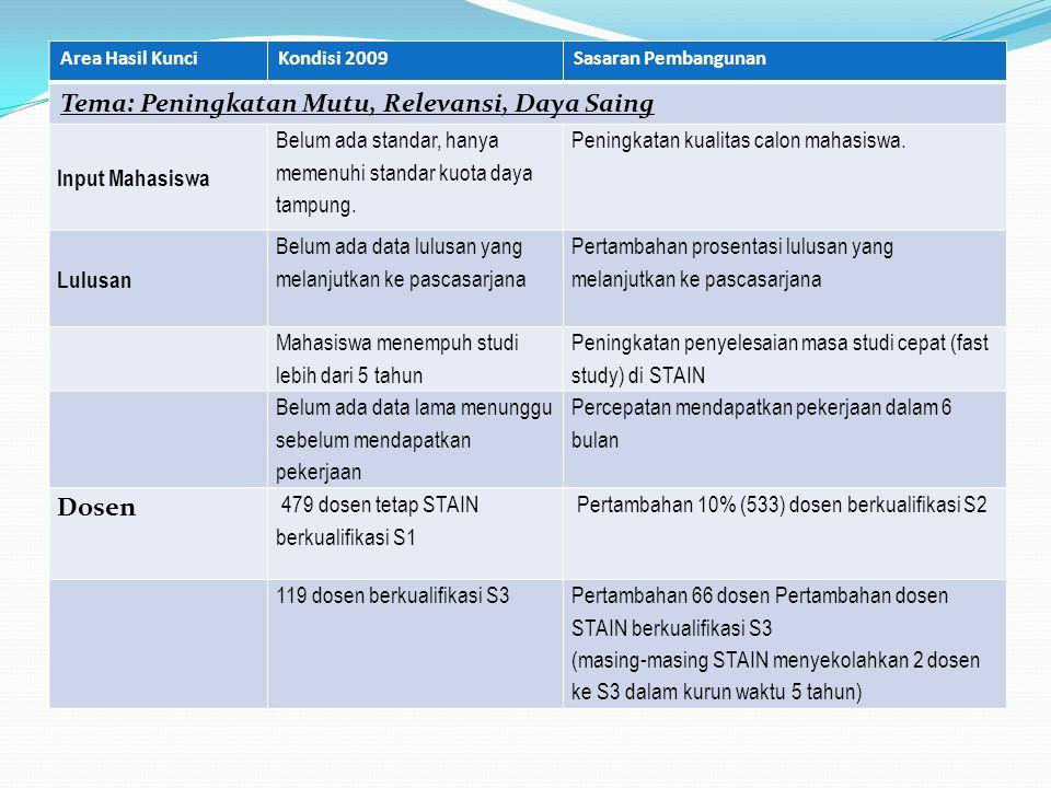 Tema: Peningkatan Mutu, Relevansi, Daya Saing