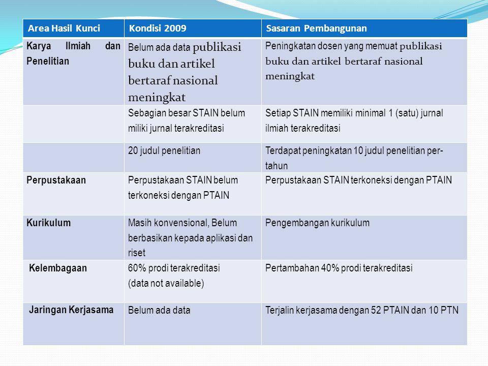 Area Hasil Kunci Kondisi 2009. Sasaran Pembangunan. Karya Ilmiah dan Penelitian.