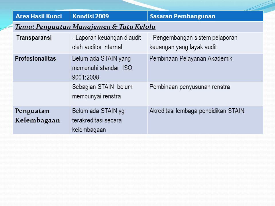 Area Hasil Kunci Kondisi 2009. Sasaran Pembangunan. Tema: Penguatan Manajemen & Tata Kelola. Transparansi.