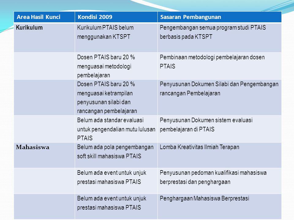 Area Hasil Kunci Kondisi 2009. Sasaran Pembangunan. Kurikulum. Kurikulum PTAIS belum menggunakan KTSPT.