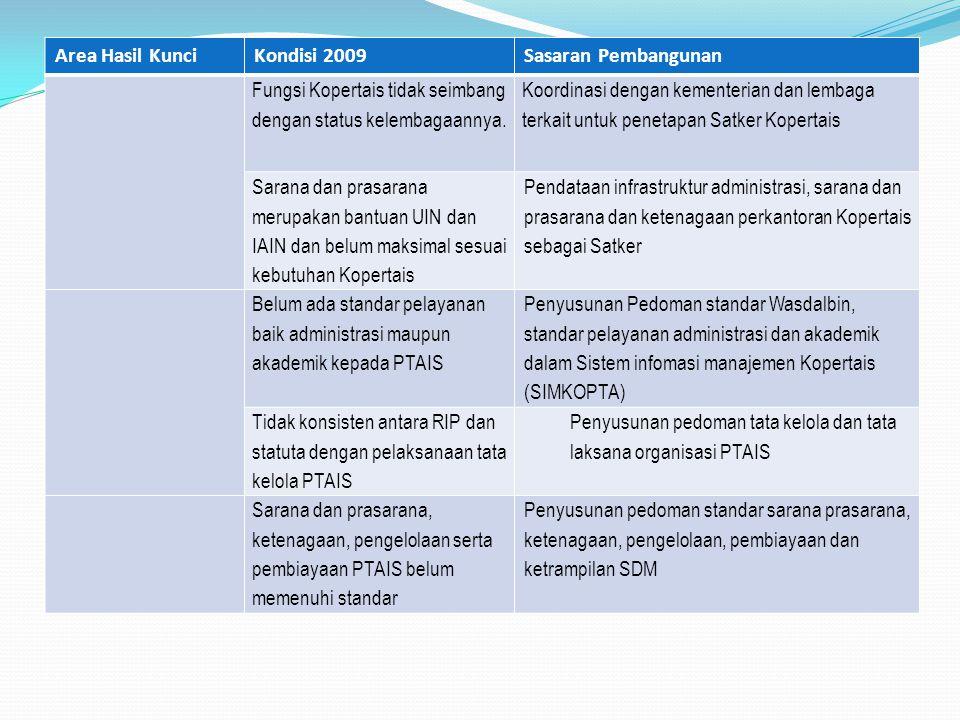 Area Hasil Kunci Kondisi 2009. Sasaran Pembangunan. Fungsi Kopertais tidak seimbang dengan status kelembagaannya.